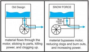 Snow_Force_diagram